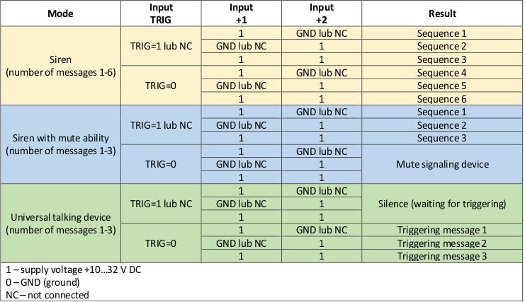 SG-Wgw, SG-WgwIP65 control table