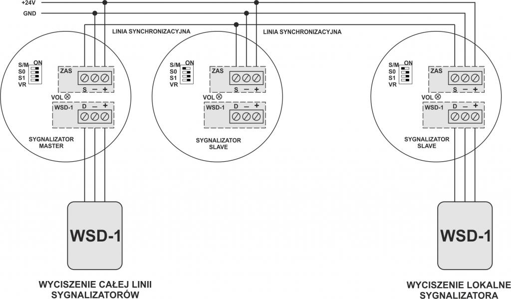 Sieć sygnalizatorów SA-K5N
