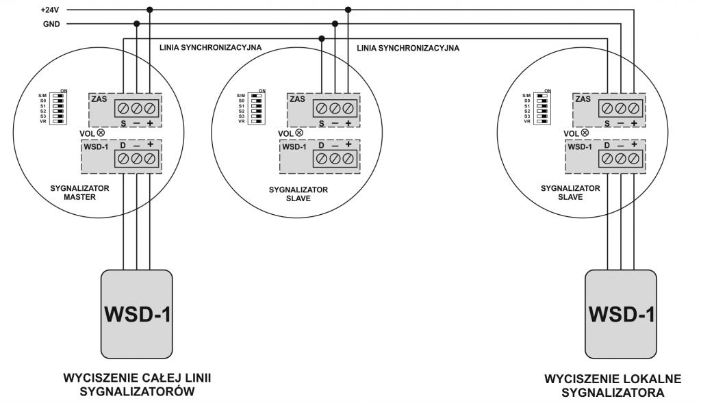 Sieć sygnalizatorów SA-K7N