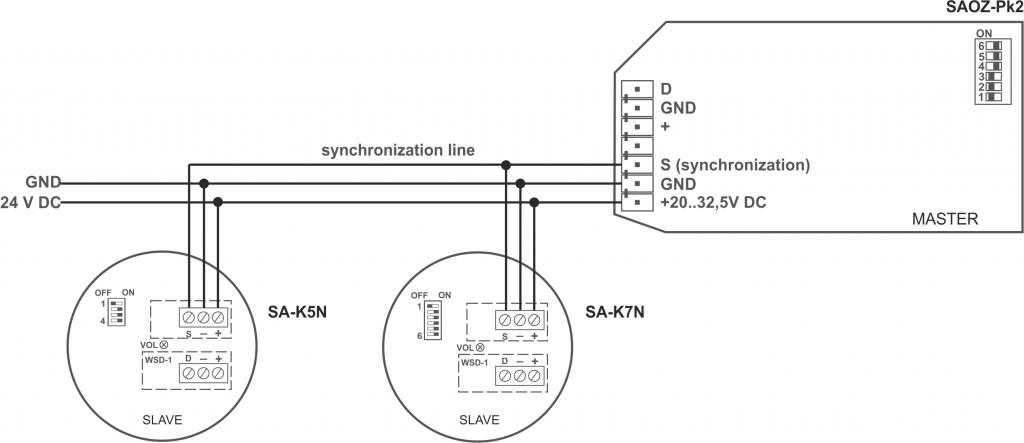 SAOZ-Pk2 synchronization with SA-K5N, SA-K7N